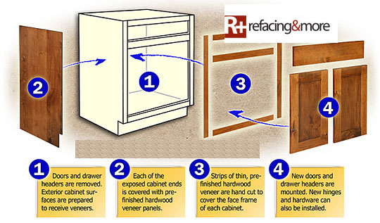 Face Value Cabinet Refacing - The Refacing Process